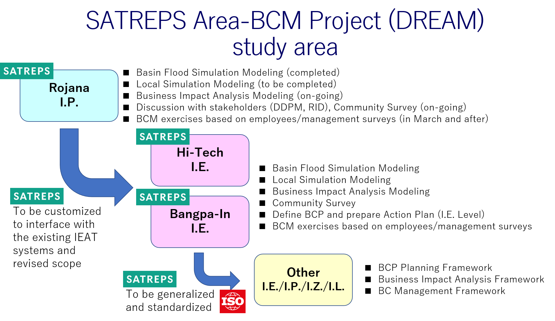 Current Progress of SATREPS Area-BCM Project (DREAM)